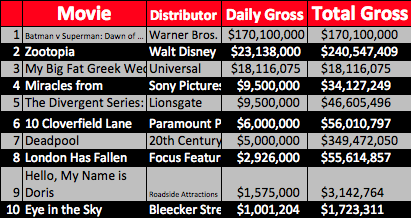 Weekend Box-Office Results March 25 - 27, 2016